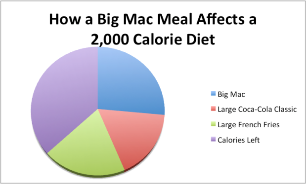 The Big Mac Meal contains 1,250 calories: 540 calories from the Big Mac, 400 calories from a large order of fries and 310 from a large Coca-Cola.