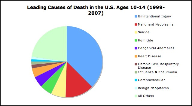 In 2007, suicide was the third leading cause of death in the U.S. among 10- ...